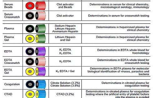 blood collection tubes color guide uk